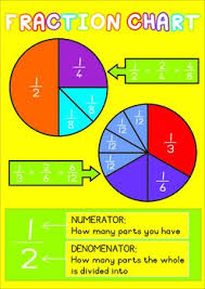 Fraction Chart Pie Fractions