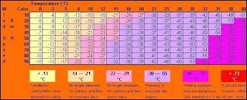 Wind Chill Chart Degrees Celsius Wind Chill Chart Metric Bedowntowndaytona Com