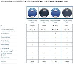 Roomba Comparison Chart Roomba Scooba Discounts And Coupons