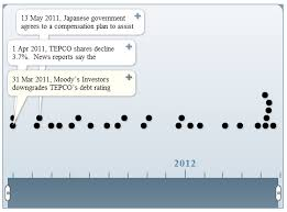 Tepco Stock Price Chart Timeline Of Tepco Ownership Forum On Energy