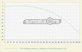 224 Weatherby Magnum Ballistics Gundata Org