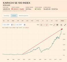On The Long Term Performance Of Pakistan Stock Market