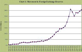 Rbi Half Yearly Report On Management Of Foreign Exchange