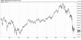 The Dow Jones During The Bush Years And The Obama Years