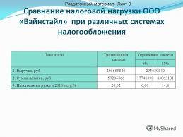 Презентация на тему Анализ эффективности налогообложения  10 Сравнение налоговой нагрузки ООО Вайнстайл при различных системах налогообложения ПоказателиТрадиционная система Упрощенная