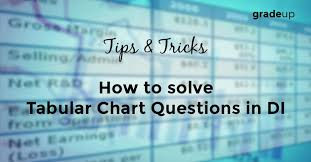 Tips Tricks To Solve Tabular Chart Questions In Di