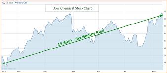 Dow Jones Quote Mesmerizing Dow Stock Quote Custom Dow Jones Stock Quote Dow Stock Quote Dow