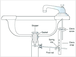 fixing bathroom sink how to replace bathroom sink stopper how do you fix a bathroom sink