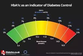 Ac1 Conversion Chart What Is The Scale Of A1c Numbers Quora