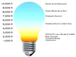 Light Bulb Spectrum Chart Realgf Co