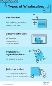 Buying Wholesale For Small Business