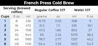 From there, you just need to do some simple math using your chosen ratio. Water For Coffee Myfriendscoffee