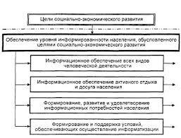 Реферат Информатизация в экономике Основные направления  Информационное обеспечение всех видов деятельности человека включает в себя поиск сбор хранение накопление обработку и представление информации в форме