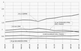 Relative Cost Metals Zahner
