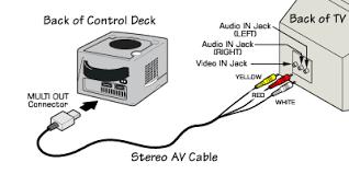 nintendo customer service nintendo gamecube av to tv installation steps