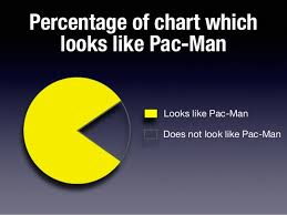 Percentage Of Chart Which Looks