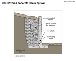 Small Picture Gravity Wall Design Example Wonderful Best Concrete Retaining 11