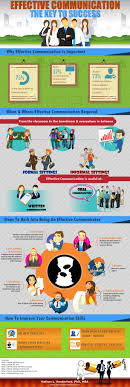 business communication essay best ideas about business  best ideas about business communication skills effective communication the key to success infographic