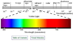 Spectrum Chart Red Light Therapy Electromagnetic Spectrum