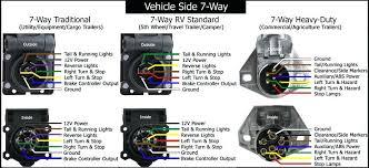 trailer lighting wiring diagram kitchenlighting co 7 pin trailer wiring diagram with brakes at Ford Trailer Wiring Diagram