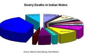 very short essay on dowry system dowry system in problems social dimensions and other