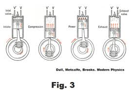 heat engines carnot engine carnot cycle gasoline engine otto starting the piston at the top of the cylinder the piston moves down drawing in an explosive mixture of air and gasoline vapor from the carburetor