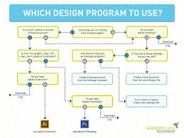 Design Program Selection Flow Chart By Severino R On Dribbble
