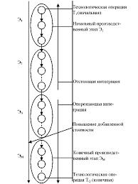 Вертикальная интеграция понятия причины последствия Реферат  В продуктовом потоке они могут осуществлять интеграцию против течения отстающую или по течению опережающую