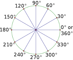 High School Trigonometry Radian Measure Wikibooks Open Books For