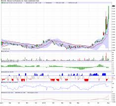 Murray Cod Growth Chart Mca Murray Cod Australia Limited Sharecafe