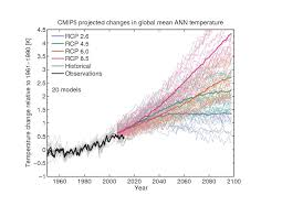 Spinning The Climate Model Observation Comparison