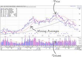 71 Faithful Stock Market Chart Explained