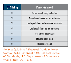 Stc Wall Rating Chart Sound Attenuation An Overlooked Benefit Icf Builder Magazine