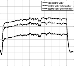 Inlet Outlet Cooling Water Temperatures To The Chiller