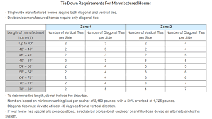 mobile home time down requirements