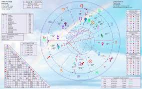 Julian Assange Natal Chart Julian Paul Assanges Birth Chart Home Of