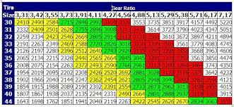 Formula Ford Gear Ratio Chart Running 37s Do I Need To Re Gear To 4 10s Page 2 Ford