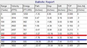 Hornady Bullet Ballistics Chart 223 Ballistics Comparing Nosler Sierra Hornady 55gr Bullets