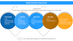 What Is Website Architecture Design Web Design Web Development Wordpress Expert Amy Kvistad