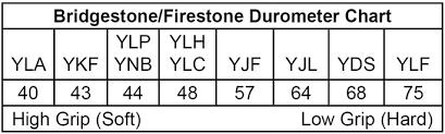 Kart Tire Durometer Chart Bridgestone Ynp Rain Tire 2019