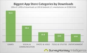 13 Eye Popping App Download Statistics Surveymonkey Intelligence