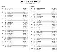 Osu Depth Chart Ohio States Depth Chart For The Wisconsin Game Lists