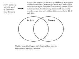 Acid And Base Venn Diagram Copy The Table From The Next Page In Your Science Notebook Ppt