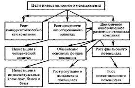 Дипломная работа Анализ окупаемости инвестиционного проекта по  Основные цели и задачи инвестиционного менеджмента приведены на рис 1 1
