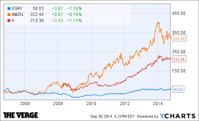 Ebay Stock Chart Paypal Broke Up With Ebay So It Could Take On Apple The Verge