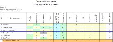 Многоуровневая система оценки качества образования МСОКО  36 Рисунок 30 Показатели по итоговым отметкам