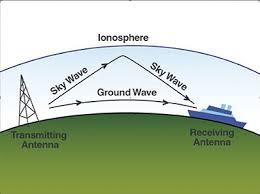 Marine Ssb Frequency Chart 5 Single Sideband Tips Blue Water Sailing