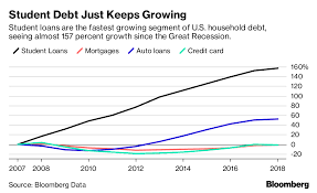 Loan Comparison Chart The Student Loan Debt Crisis Is About To Get Worse Bloomberg