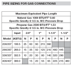 Btu Gas Line Size Chart Pool Heater