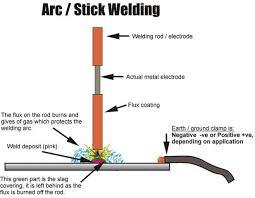 Hardfacing Electrode Comparison Chart Manual Metal Arc Welding Mmaw Process Download
